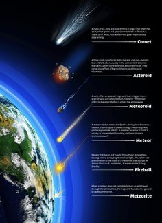 Illustration providing an overview of the characteristics of comets, asteroids, meteoroids, meteors, fireballs and meteorites. (Credit: Canadian Space Agency)