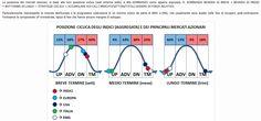 - LA MAPPA DEI CICLI, dove viene visualizzata la posizione ciclica di medio e lungo periodo di borse, tassi a breve, tassi a lungo, commodities.