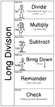 Long Division Interactive Notebook on TPT Check out the multi-digit multiplication version: www. Math Division, Division Anchor Chart, Teaching Division, Division Activities, Math Cheat Sheet, Math Strategies, Long Division Strategies, Long Division Steps, Math Tips