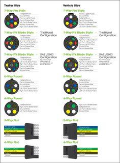wiring diagram for semi plug  Google Search | Stuff