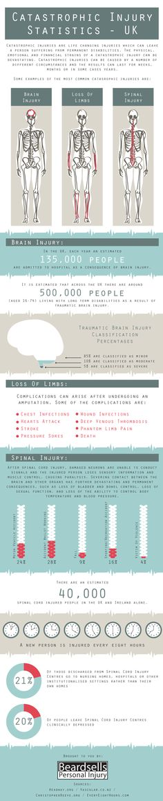 An infographic on Catastrophic Injury and the effects these types of injuries may have.