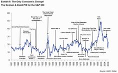Cyclically Adjusted Price-Earnings (CAPE) ratio [calculated by dividing the S&P 500 by the average of ten years worth of earnings]