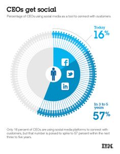 IBM CEO Study: Openness by Social Media Is Key Enabler to Organizational Success Social Media Analytics, Social Media Tips, Social Media Marketing, Digital Marketing, Marketing Strategies, Social Networks, Content Marketing, Internet Marketing, Online Marketing