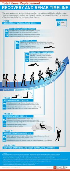 Total Knee Replacement Recovery and Rehabilitation Timeline Infographic