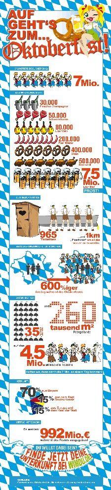 Oktoberfest Infografik von Wimdu