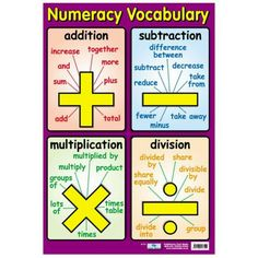 Maths Vocab for the four operations