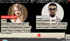 Stamen Design: MTV - Live Twitter Visualizations
