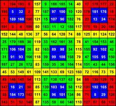 Magic Squares, Periodic Table, Electric Motor, Art, Magic, Periodic Table Chart, Periotic Table