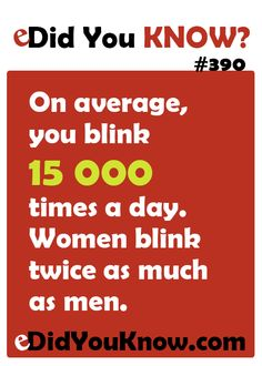 http://edidyouknow.com/did-you-know-390/ On average, you blink 15 000 times a day. Women blink twice as much as men.