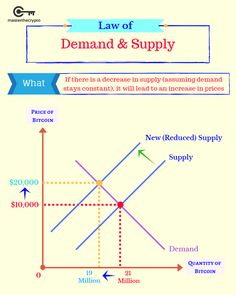 Law of Demand & Supply - bitcoininfographic Learn Economics, Economics Lessons, Microeconomics Study, Law Of Demand, Behavioral Economics, Math Vocabulary, Third Grade Science, Business And Economics, Developmental Psychology