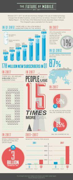 #Infografia : ¿Qué tan #Moviles seremos en un futuro?