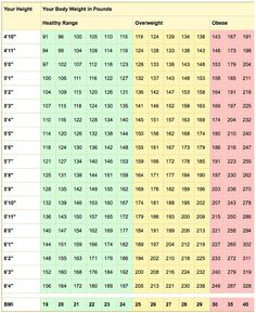 Healthy Weight And Bmi Calculator
