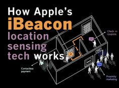 How Apple's #iBeacon location sensing tech works
