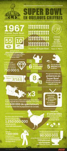 Super Bowl XLIX en chiffres  | RDS.ca