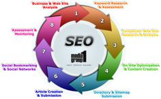 Get a variety of internet marketing services