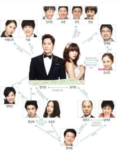 Lie to Me Korean Drama Relationship Correlation Chart, I didn't know all these beautiful people what in this show! I must watch it!