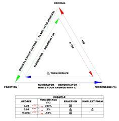 math worksheet : percentage conversions diagram  math  pinterest  decimal  : Fraction Decimal Percent Chart Worksheet