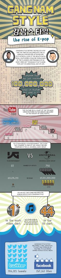 Psy's Gangnam Style Infographic