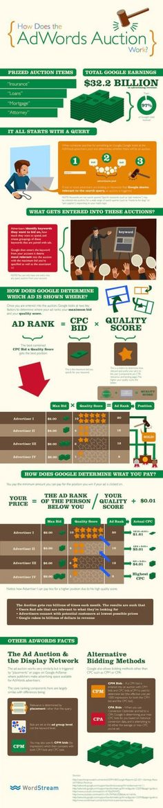Come funzionano le Aste AdWords - Infografica - web marketing Forlì Inbound Marketing, Marketing Digital, Marketing Mail, Marketing Website, Marketing And Advertising, Online Marketing, Online Advertising, Content Marketing, Advertising Industry