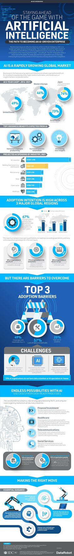 Staying Ahead of the Game with Artificial Intelligence - #infographic #artificialintelligence
