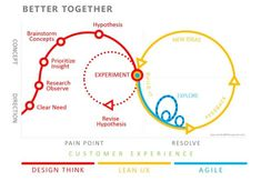 Useful diagram combining design thinking + lean-start-up + agile for #innovation pic.twitter.com/wkGztpo9jT