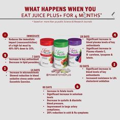 Juice Plus - 4 months // Health Research