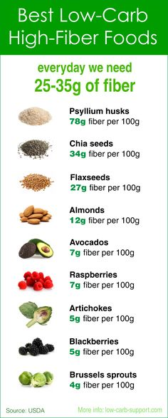 Low Carb High Fibre Foods