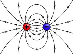 Common Fate The Electric Field lines are perceived to be