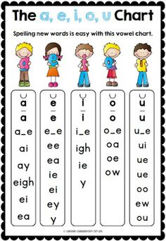 Step Vowel Blends (Digraphs): This file is a collection of aids that will complement your phonemic awareness and phonics program. Vowels are organized under a, e, i, o, u. Phonics Reading, Teaching Phonics, Teaching Reading, Guided Reading, Teaching Resources, Reading Comprehension, Phonics Rules, Phonics Words, Spelling Rules