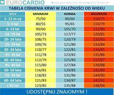 Tabela prawidłowego ciśnienia wg wieku...