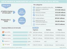 Glaxo, Pfizer y Bayer son las reinas en ventas de medicamentos en retail