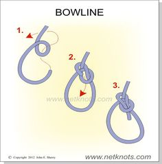 Bowline - How to tie a Bowline - One of the most useful knots you can know. The Bowline forms a secure loop that will not jam and is easy to tie and untie. The Bowline is most commonly used for forming a fixed loop, large or small at the end of a line. Tried and tested over centuries, this knot is reliable, strong and stable. Even after severe tension is applied it is easy to untie. However, because it does untie so easily it should not be trusted in a life or death situation such as…