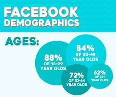 """Marketing Agency for SMEs on Instagram: """"Age demographics are more significant than other demograhics. Your target audience's age group affects your marketing strategy in terms of…"""" Digital Marketing Strategy, Digital Marketing Services, Marketing Plan, Content Marketing, Internet Marketing, Online Marketing, Social Media Marketing, Family Law Attorney, Reputation Management"""