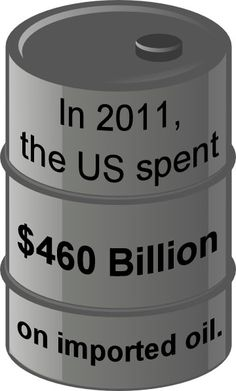 In 2011, the US spent $460 billion on imported oil.