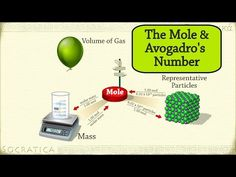 Chemistry: What is the Mole (Avogadro's Number)? 2 practice problems - YouTube