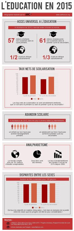 Infographie l'éducation en 2015 School Life, School Days, Abandon, Bar Chart, The Unit, Teaching, This Or That Questions, Language, French