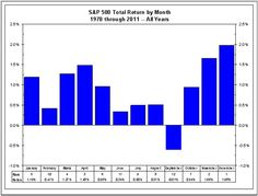 Stock Market Returns by Month
