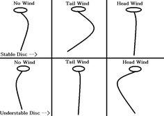 disc golf flight charts - Google Search