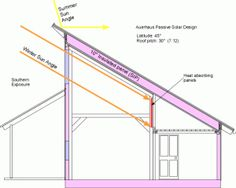1000 Ideas About Roof Pitch On Pinterest Garage Doors