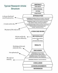 Buy College Papers Online Typical Research Article Structure. Essay Writing Skills, Research Writing, Thesis Writing, Dissertation Writing, Study Skills, Academic Writing, Apa Research Paper, Article Structure, Scientific Writing