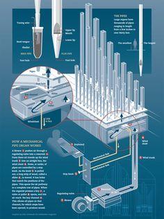 How a Mechanical Pipe Organ Works_Smithsonian magazine_구조도 설계도 스타일