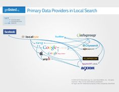 A Closer Look at the Local Search Data Providers, presented by My Pandamonium Marketing-SEO www.mypandamonium.com