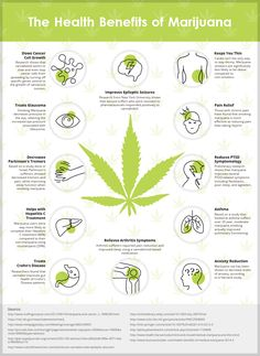 Heath Benefits Of Marijuana Infographic http://thehempoilbenefits.com