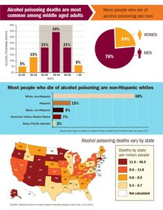 Alcohol poisoning deaths nationwide. http://www.cdc.gov/VitalSigns/alcohol-poisoning-deaths/infographic.html