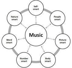 Linking Music with Other Learning Areas