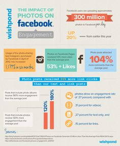 Impact of Photos on Facebook. #SocialMedia #Instagram #Infographic
