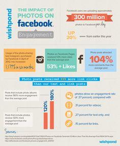 Fotos no Facebook: quais são os impactos.