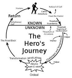 The Hero's Journey...great for a writer's notebook. Geared to sixth grade.