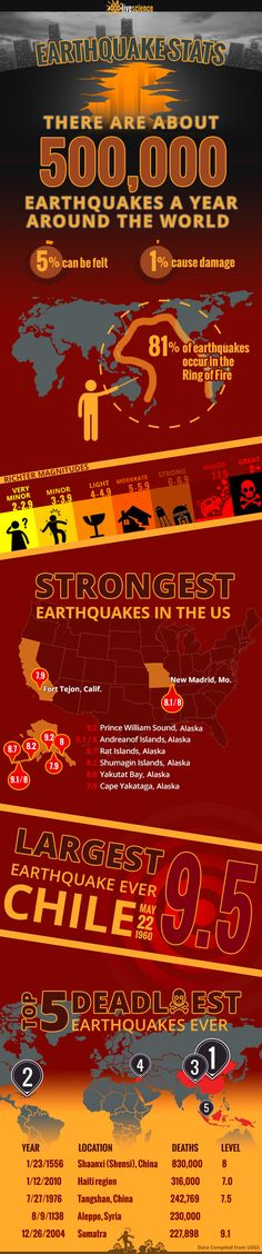 Infographic showing some interesting earthquake facts and statistics