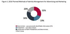 "A survey of marketers found deterministic data is used more often and is more effective at driving revenue than probabilistic methods. But the line between the two has become blurred as more companies turn to a combined approach. The findings come from a ""State of Identity Management"" report from market research firm The Relevancy Group... Continue reading »"